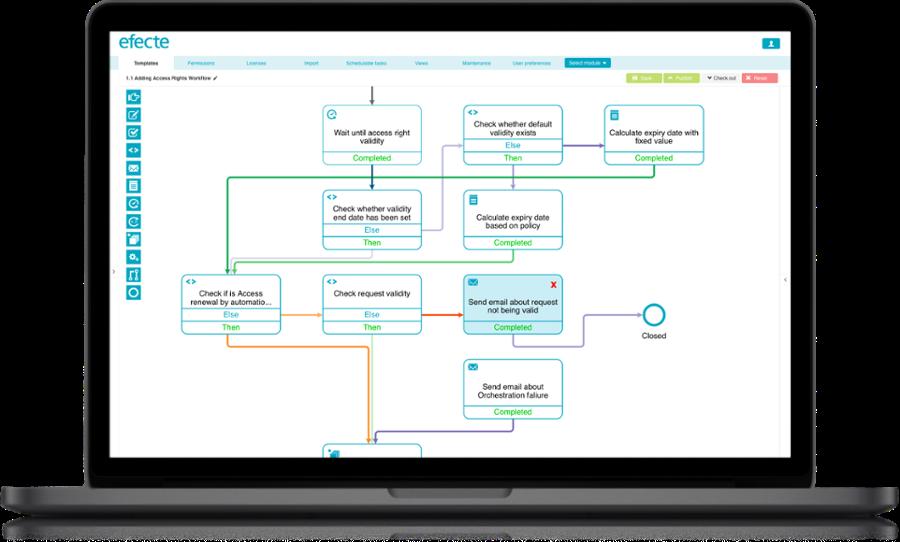 Visual Workflow for Kanban Board-3